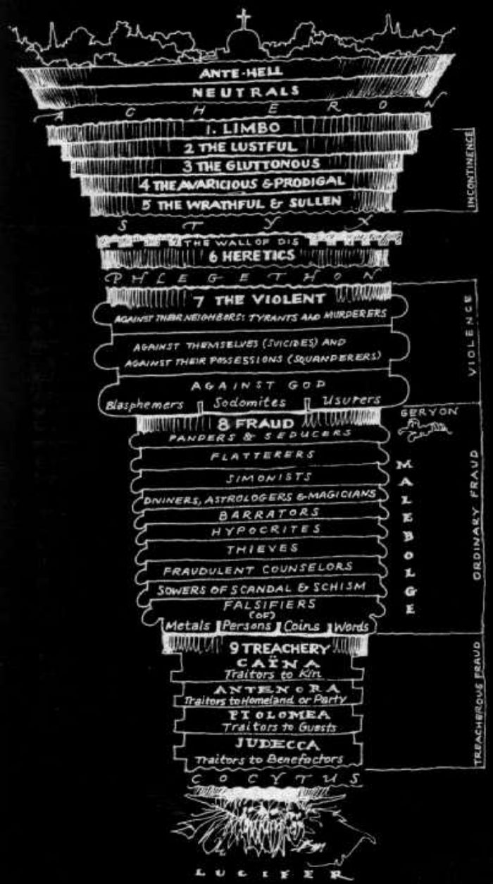Dante Quotes Dante Alighieri's Inferno And The Structure Of Hell  Encyclopedia